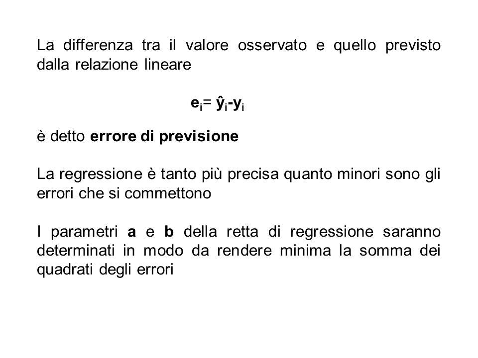 La differenza tra il valore osservato e quello previsto dalla relazione lineare e i = ŷ i -y i è detto errore di previsione La regressione è tanto più