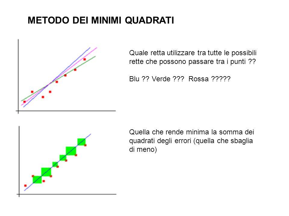METODO DEI MINIMI QUADRATI Quale retta utilizzare tra tutte le possibili rette che possono passare tra i punti ?? Blu ?? Verde ??? Rossa ????? Quella