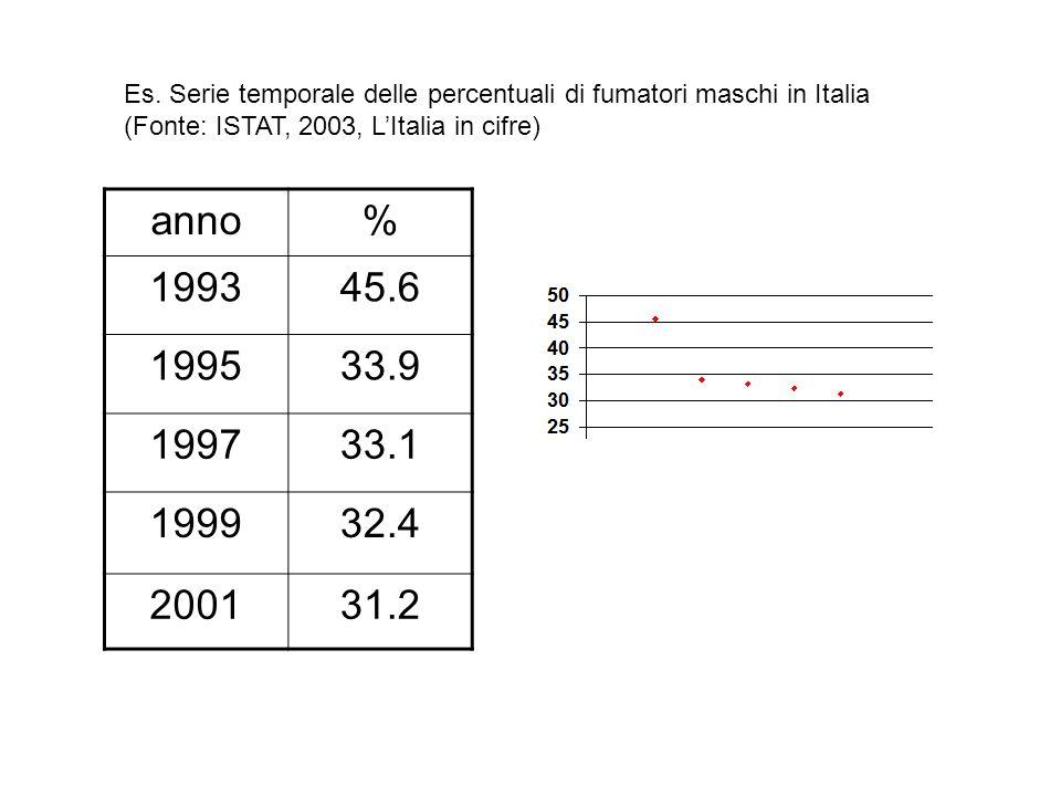 Es. Serie temporale delle percentuali di fumatori maschi in Italia (Fonte: ISTAT, 2003, LItalia in cifre) anno% 199345.6 199533.9 199733.1 199932.4 20