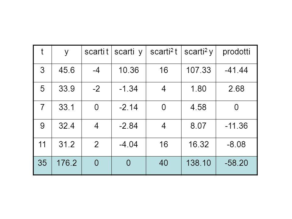 tyscarti tscarti yscarti 2 tscarti 2 yprodotti 345.6-410.3616107.33-41.44 533.9-2-1.3441.802.68 733.10-2.1404.580 932.44-2.8448.07-11.36 1131.22-4.041