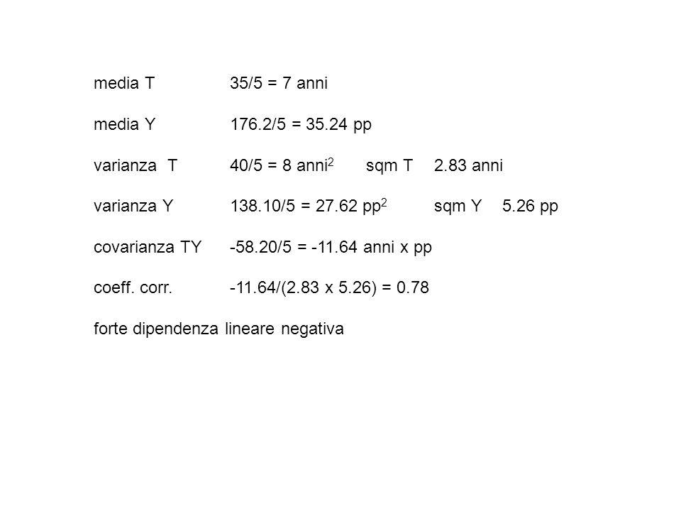 media T35/5 = 7 anni media Y 176.2/5 = 35.24 pp varianza T40/5 = 8 anni 2 sqm T2.83 anni varianza Y138.10/5 = 27.62 pp 2 sqm Y5.26 pp covarianza TY-58