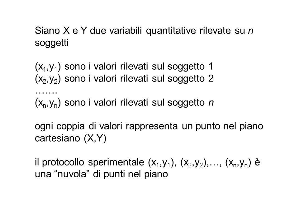 Siano X e Y due variabili quantitative rilevate su n soggetti (x 1,y 1 ) sono i valori rilevati sul soggetto 1 (x 2,y 2 ) sono i valori rilevati sul s