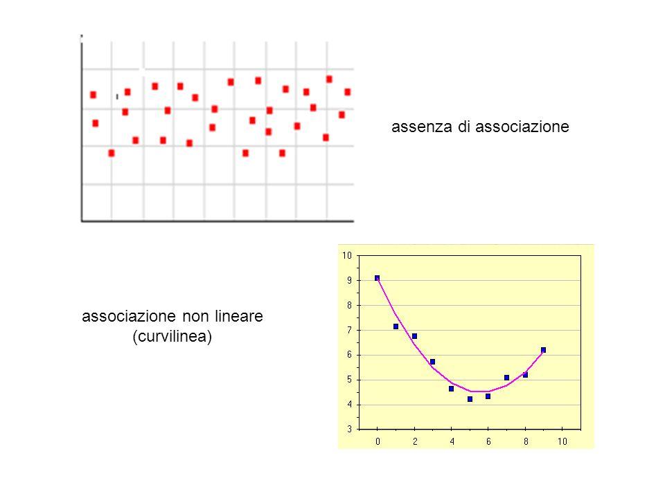 assenza di associazione associazione non lineare (curvilinea)