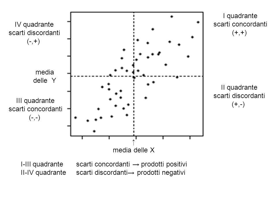 media delle X media delle Y I quadrante scarti concordanti (+,+) II quadrante scarti discordanti (+,-) IV quadrante scarti discordanti (-,+) III quadr