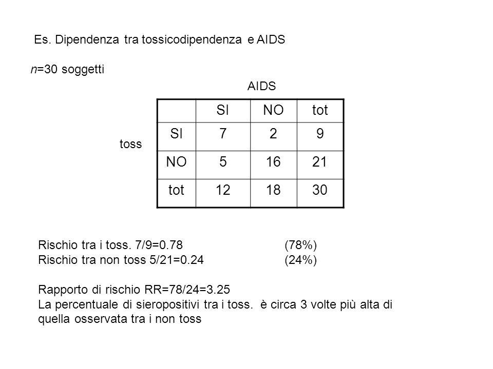 Es. Dipendenza tra tossicodipendenza e AIDS n=30 soggetti SINOtot SI729 NO51621 tot121830 Rischio tra i toss. 7/9=0.78(78%) Rischio tra non toss 5/21=