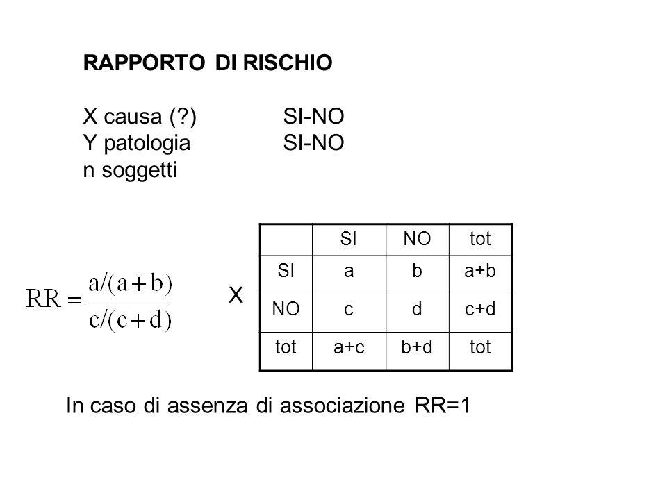 RAPPORTO DI RISCHIO X causa (?)SI-NO Y patologiaSI-NO n soggetti SINOtot SIaba+b NOcdc+d tota+cb+dtot X In caso di assenza di associazione RR=1