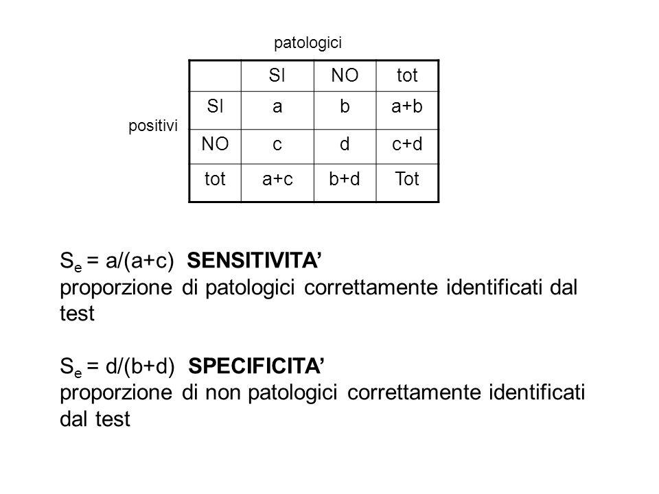 SINOtot SIaba+b NOcdc+d tota+cb+dTot positivi patologici S e = a/(a+c) SENSITIVITA proporzione di patologici correttamente identificati dal test S e =