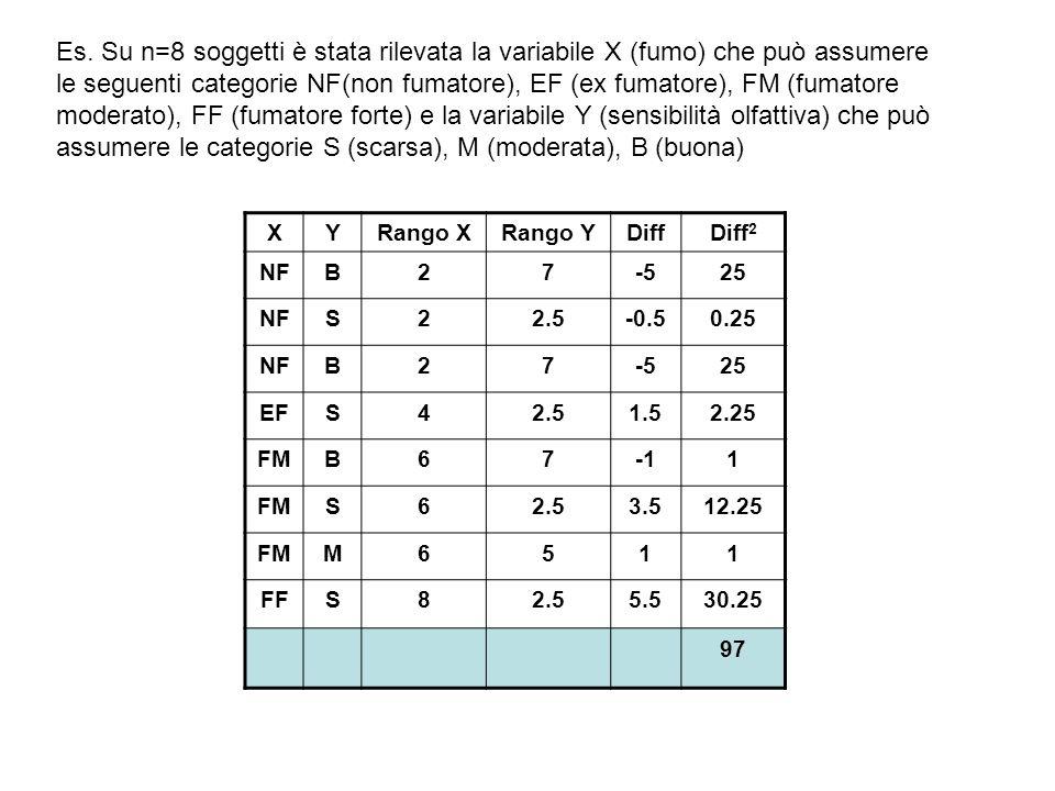 Es. Su n=8 soggetti è stata rilevata la variabile X (fumo) che può assumere le seguenti categorie NF(non fumatore), EF (ex fumatore), FM (fumatore mod