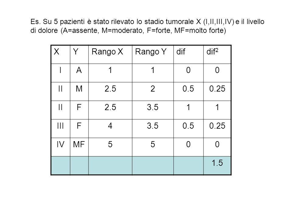 Es. Su 5 pazienti è stato rilevato lo stadio tumorale X (I,II,III,IV) e il livello di dolore (A=assente, M=moderato, F=forte, MF=molto forte) XYRango