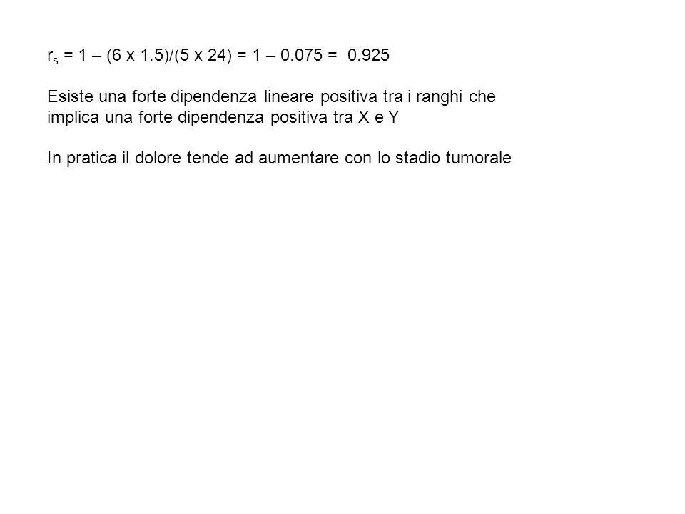 r s = 1 – (6 x 1.5)/(5 x 24) = 1 – 0.075 = 0.925 Esiste una forte dipendenza lineare positiva tra i ranghi che implica una forte dipendenza positiva t