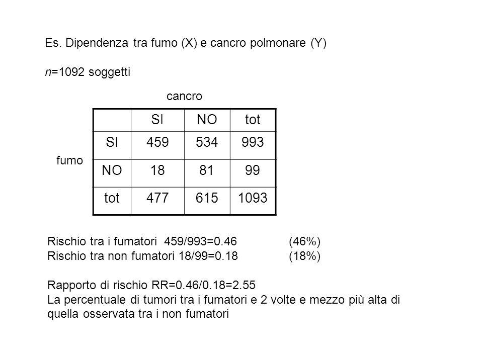 Es. Dipendenza tra fumo (X) e cancro polmonare (Y) n=1092 soggetti SINOtot SI459534993 NO188199 tot4776151093 fumo cancro Rischio tra i fumatori 459/9