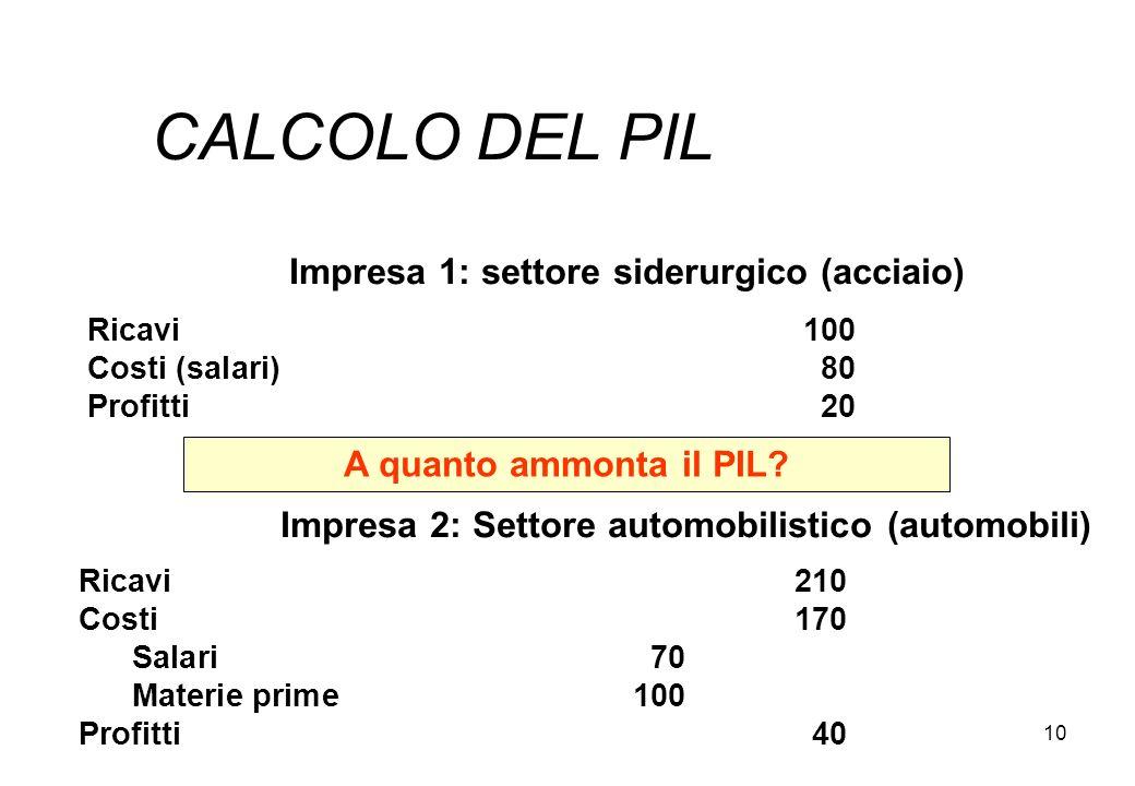 10 CALCOLO DEL PIL Impresa 1: settore siderurgico (acciaio) Ricavi100 Costi (salari)80 Profitti20 A quanto ammonta il PIL? Impresa 2: Settore automobi