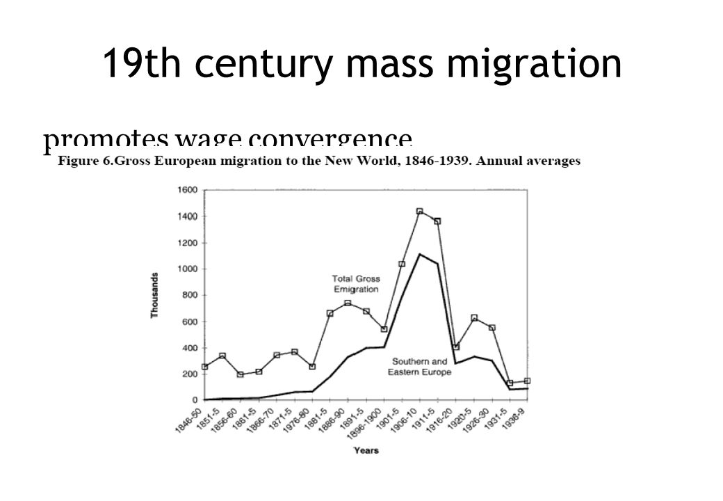 19th century mass migration promotes wage convergence
