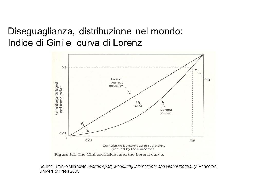 Source: Branko Milanovic, Worlds Apart, Measuring International and Global Inequality, Princeton University Press 2005. Diseguaglianza, distribuzione