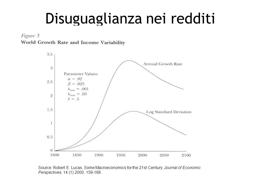 Disuguaglianza nei redditi Source: Robert E. Lucas, Some Macroeconomics for the 21st Century, Journal of Economic Perspectives, 14 (1) 2000, 159-168.