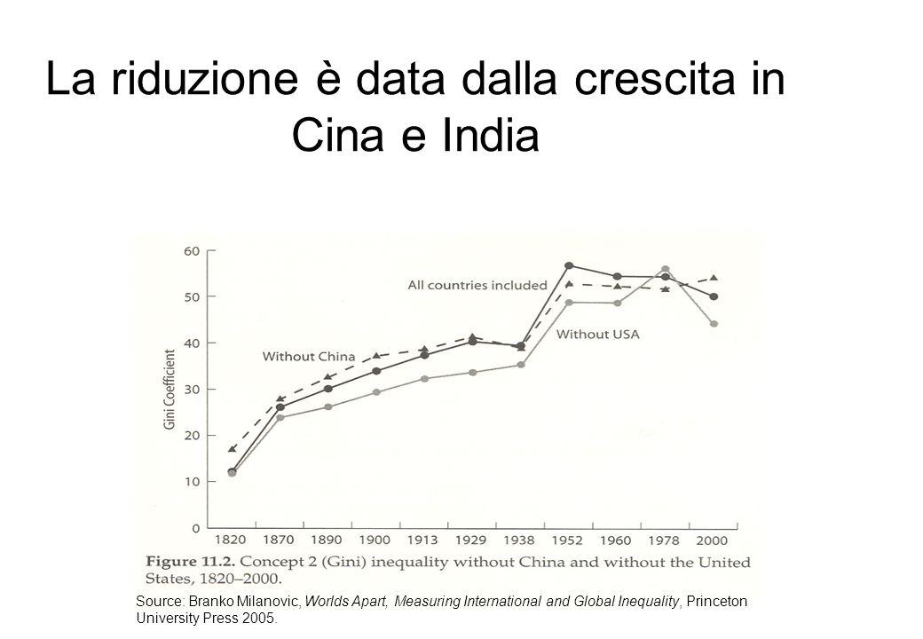 La riduzione è data dalla crescita in Cina e India Source: Branko Milanovic, Worlds Apart, Measuring International and Global Inequality, Princeton Un