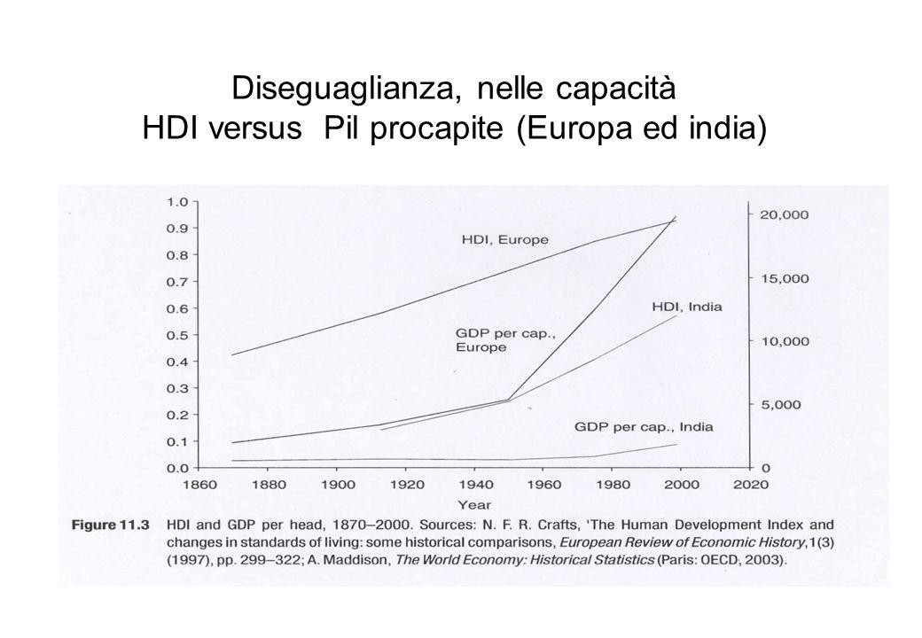 Diseguaglianza, nelle capacità HDI versus Pil procapite (Europa ed india)
