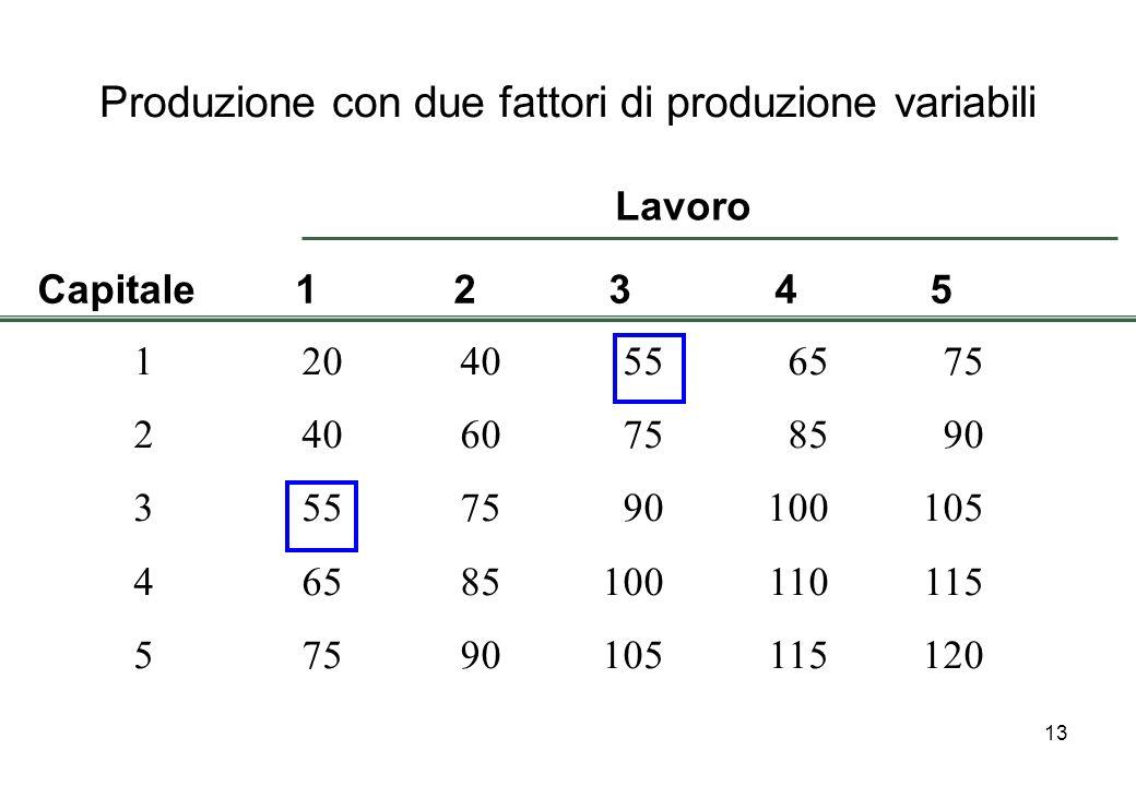 13 Produzione con due fattori di produzione variabili 12040556575 24060758590 3557590100105 46585100110115 57590105115120 Capitale12345 Lavoro