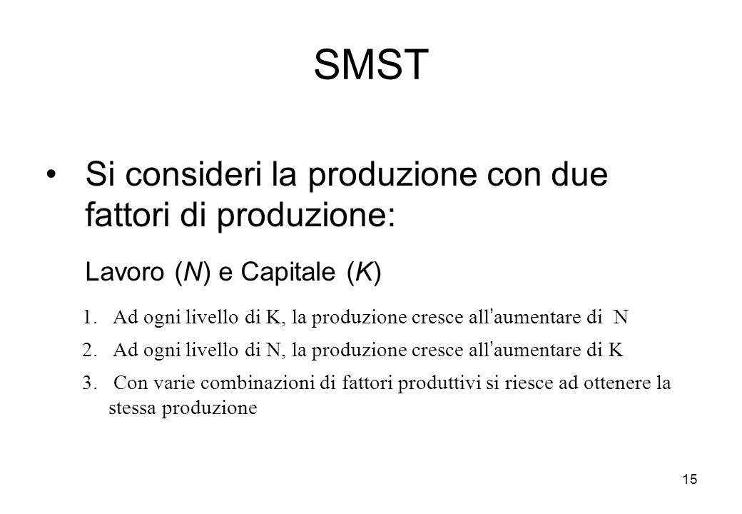 15 SMST Si consideri la produzione con due fattori di produzione: Lavoro (N) e Capitale (K) 1. Ad ogni livello di K, la produzione cresce allaumentare