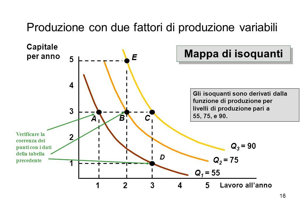 16 Lavoro allanno 1 2 3 4 12345 5 Q 1 = 55 Gli isoquanti sono derivati dalla funzione di produzione per livelli di produzione pari a 55, 75, e 90. A D