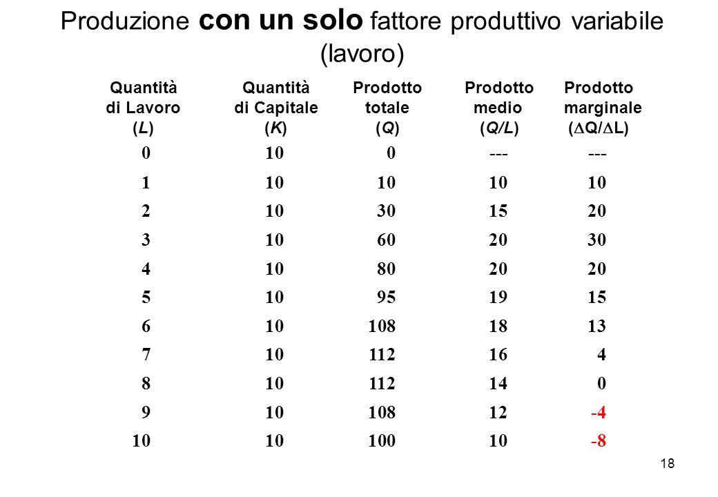 18 Produzione con un solo fattore produttivo variabile (lavoro) QuantitàQuantitàProdottoProdotto Prodotto di Lavorodi Capitaletotale medio marginale (