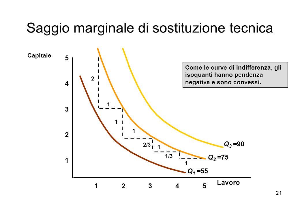 21 Saggio marginale di sostituzione tecnica 1 2 3 4 12345 5 Capitale pendenza negativaconvessi Come le curve di indifferenza, gli isoquanti hanno pend