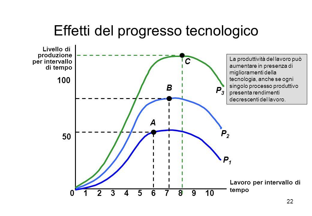 22 Effetti del progresso tecnologico Lavoro per intervallo di tempo Livello di produzione per intervallo di tempo 50 100 023456789101 A P1P1 C P3P3 P2