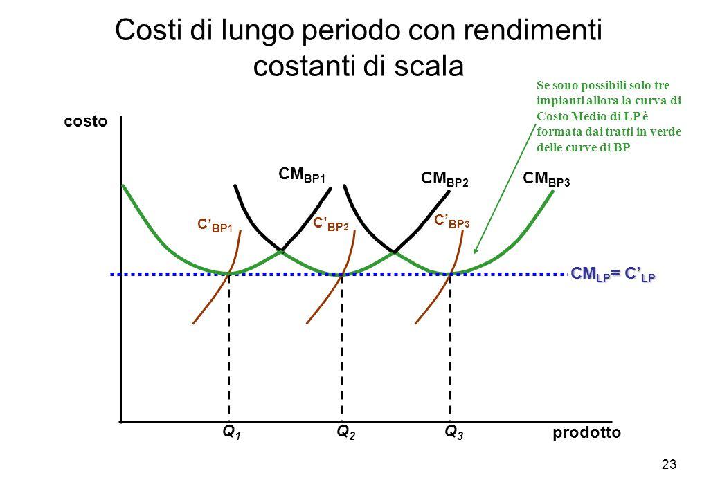 23 Costi di lungo periodo con rendimenti costanti di scala prodotto costo Q3Q3 CM BP3 C BP 3 Q2Q2 CM BP2 C BP 2 CM LP = C LP Q1Q1 CM BP1 C BP 1 Se son