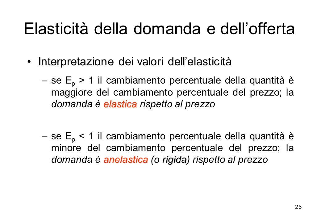 25 Elasticità della domanda e dellofferta Interpretazione dei valori dellelasticità elastica –se E p > 1 il cambiamento percentuale della quantità è m