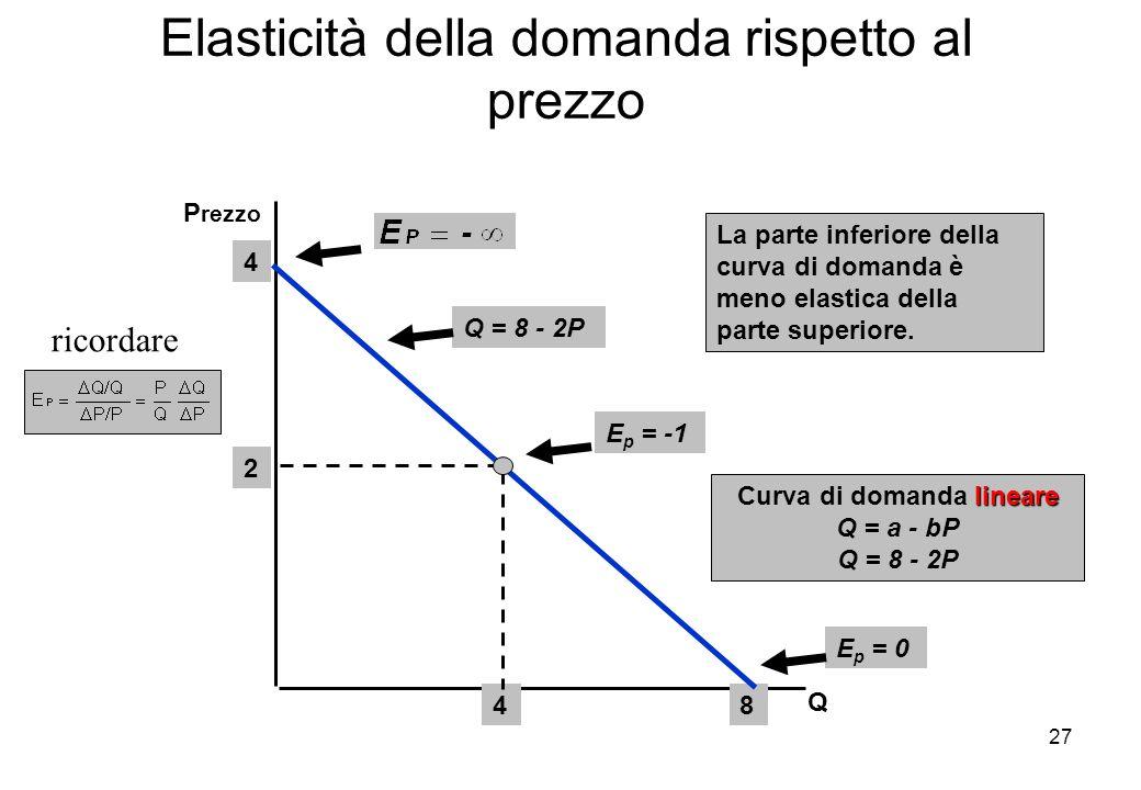 27 Elasticità della domanda rispetto al prezzo Q P rezzo Q = 8 - 2P E p = -1 E p = 0 La parte inferiore della curva di domanda è meno elastica della p