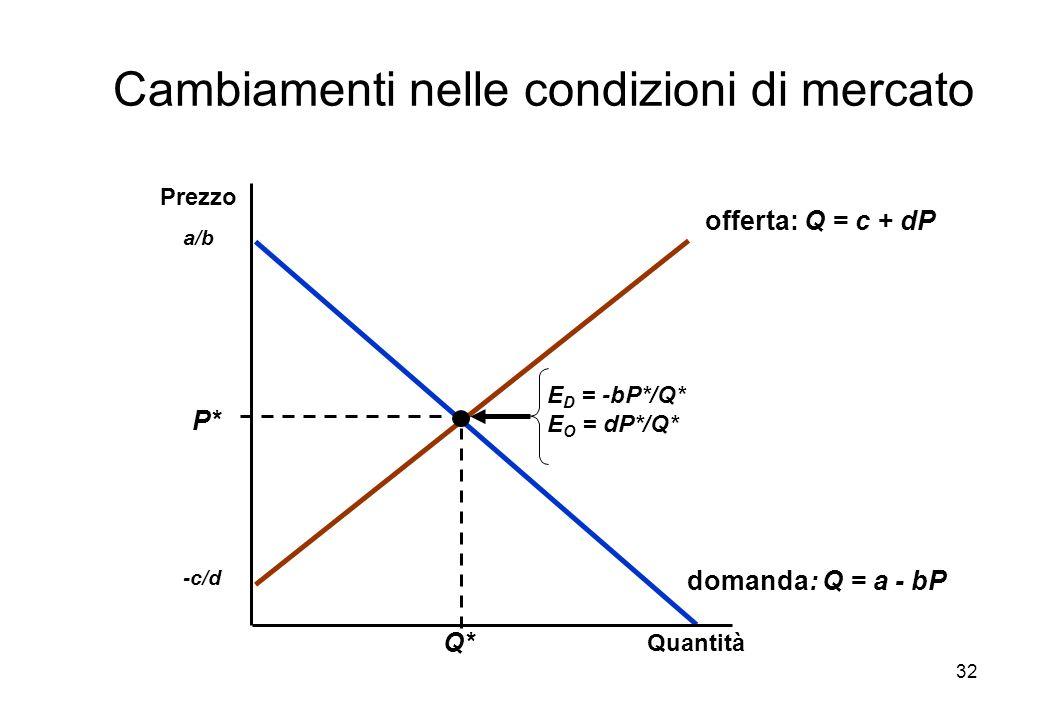 32 domanda: Q = a - bP a/b offerta: Q = c + dP -c/d P* Q* E D = -bP*/Q* E O = dP*/Q* Quantità Prezzo Cambiamenti nelle condizioni di mercato