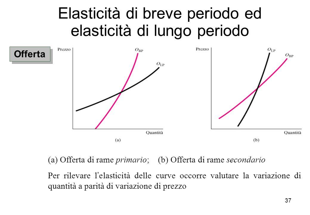 37 Elasticità di breve periodo ed elasticità di lungo periodo Offerta (a) Offerta di rame primario; (b) Offerta di rame secondario Per rilevare lelast