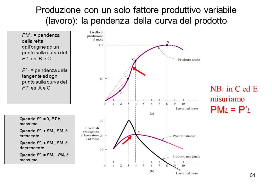 51 C PM L = P L NB: in C ed E misuriamo PM L = P L PM L = pendenza della retta dallorigine ad un punto sulla curva del PT, es. B e C P L = pendenza de