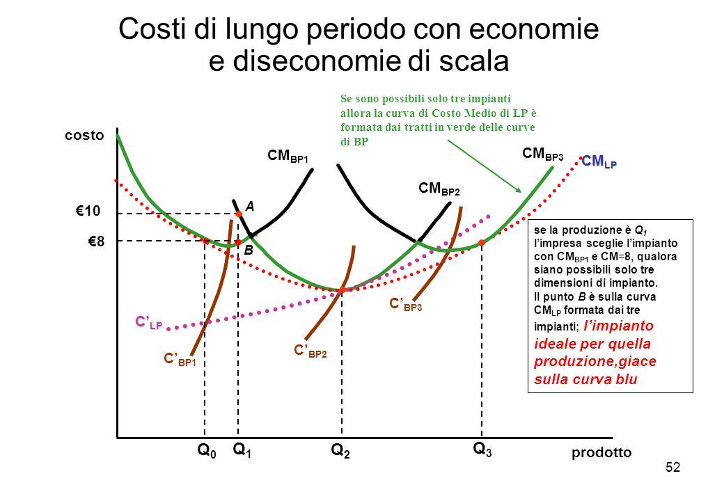 52 Costi di lungo periodo con economie e diseconomie di scala prodotto costo C BP1 CM BP1 CM BP2 C BP2 C LP se la produzione è Q 1 limpresa sceglie li