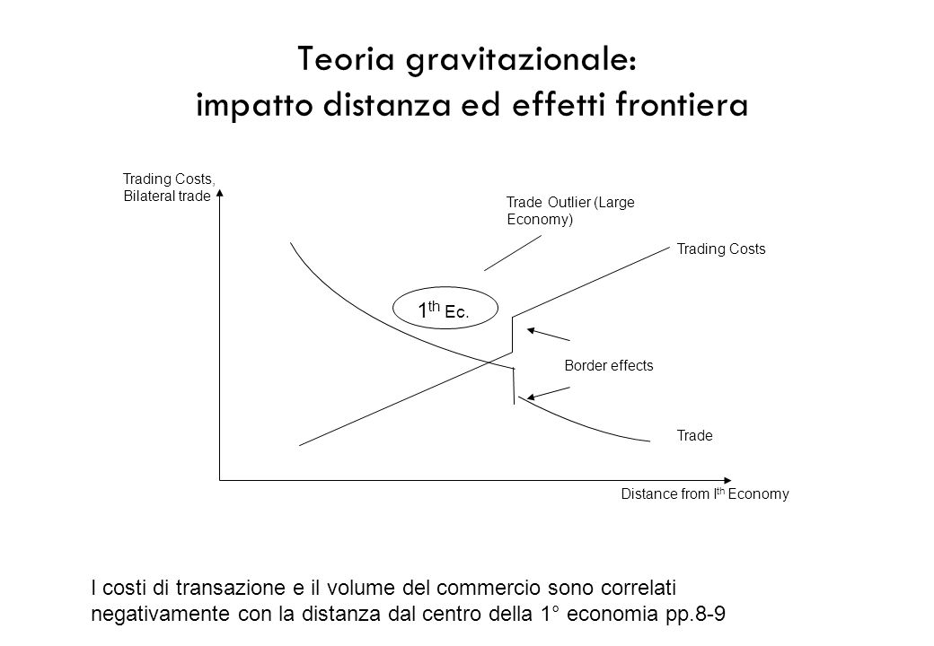 Teoria gravitazionale: impatto distanza ed effetti frontiera 1 th Ec. Border effects Trade Trading Costs Trade Outlier (Large Economy) Trading Costs,