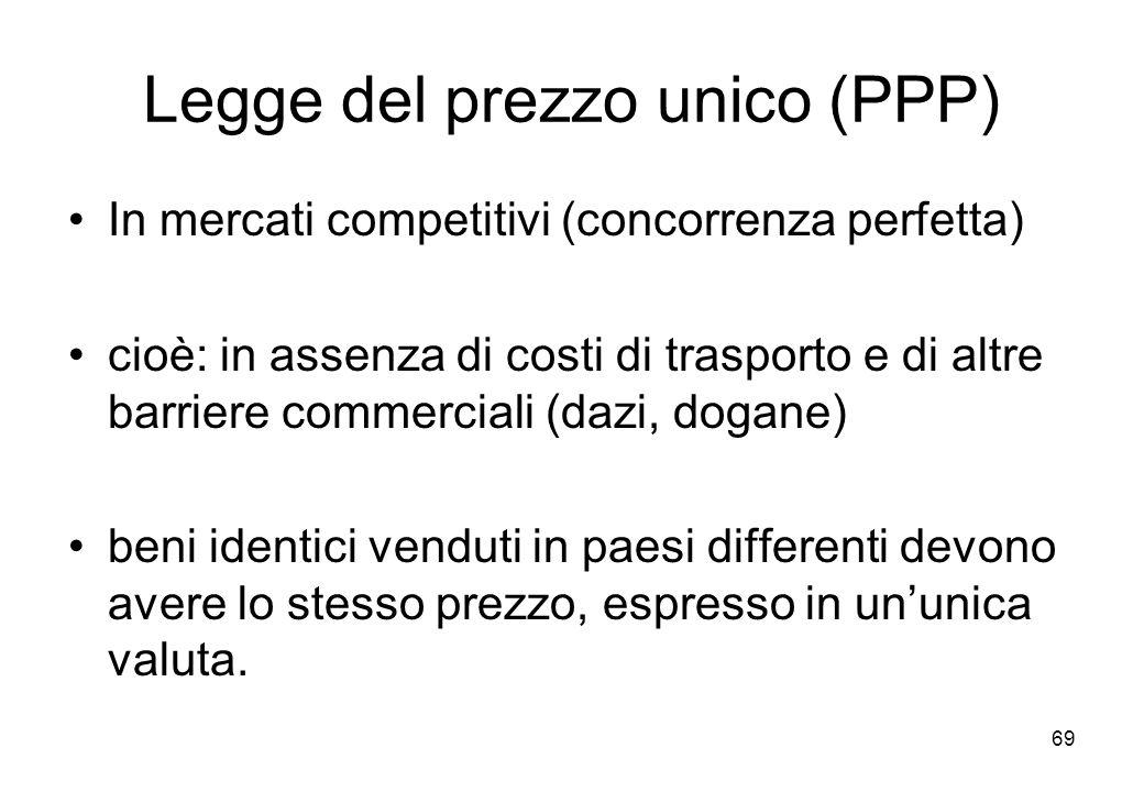 Legge del prezzo unico (PPP) In mercati competitivi (concorrenza perfetta) cioè: in assenza di costi di trasporto e di altre barriere commerciali (daz