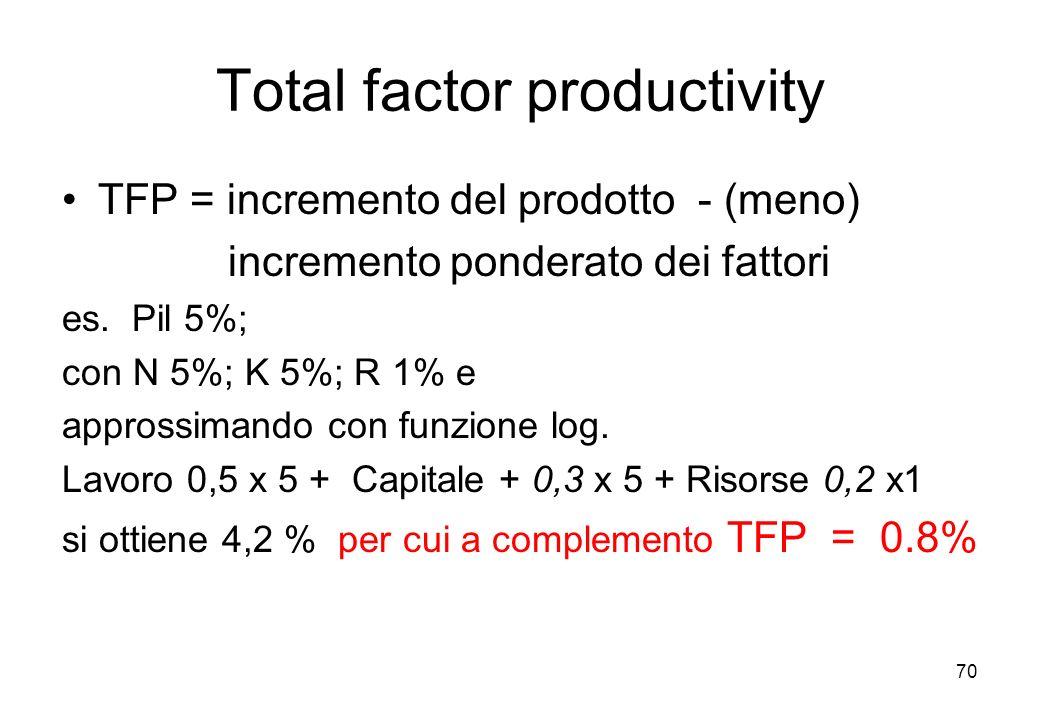 Total factor productivity TFP = incremento del prodotto - (meno) incremento ponderato dei fattori es. Pil 5%; con N 5%; K 5%; R 1% e approssimando con
