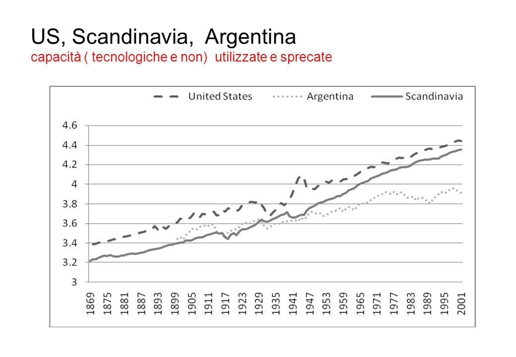 US, Scandinavia, Argentina capacità ( tecnologiche e non) utilizzate e sprecate