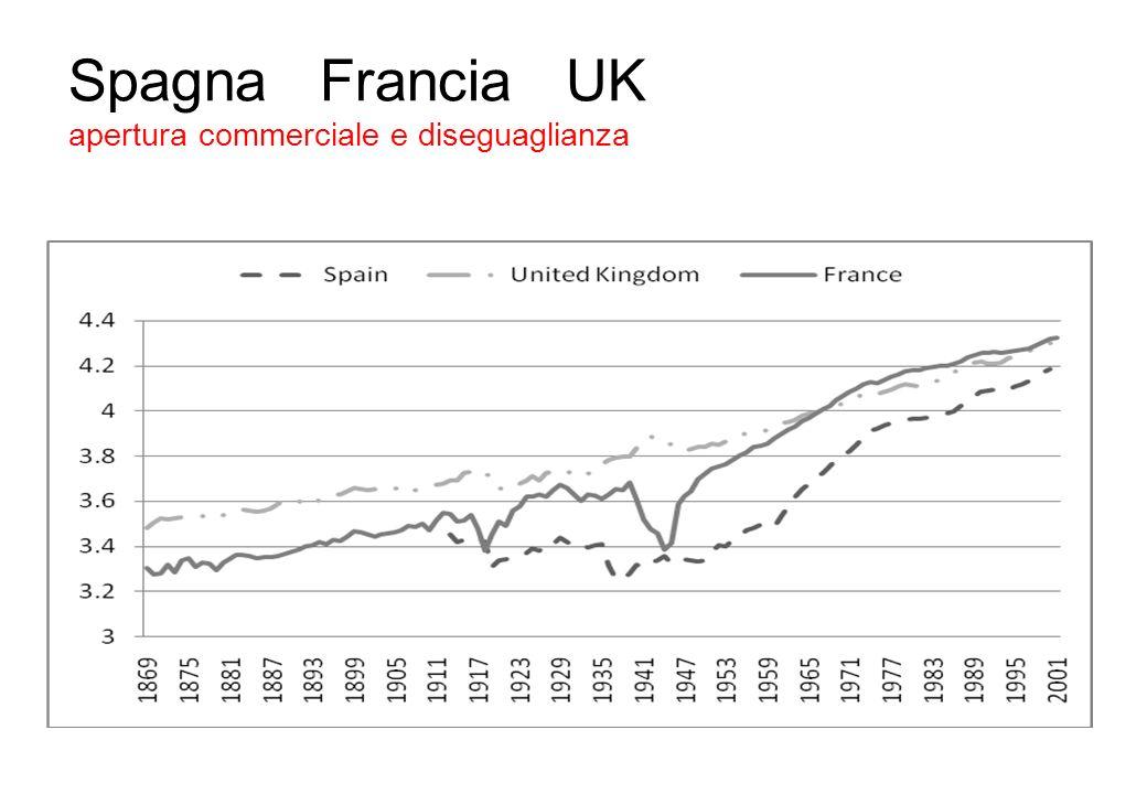 Spagna Francia UK apertura commerciale e diseguaglianza