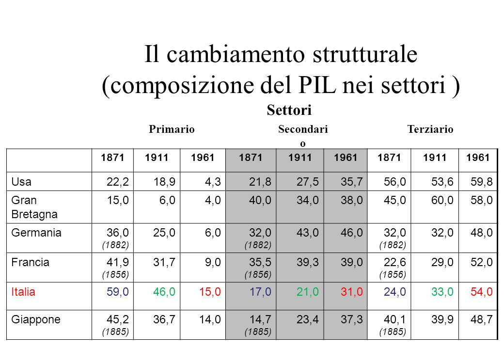 Tempo di convergenza tra i prezzi Source: Based on ongoing work by M.Ejrnæs and K.G.Persson