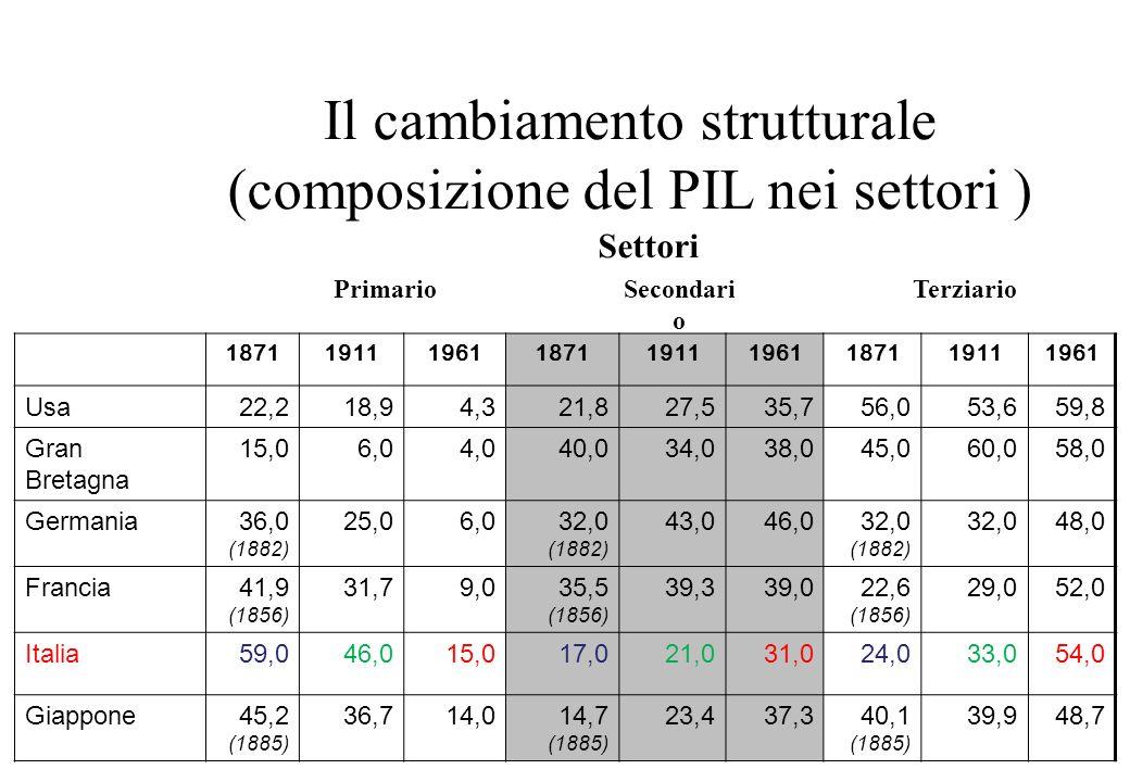 8 Il cambiamento strutturale (composizione del PIL nei settori ) PrimarioSecondari o Terziario Settori 187119111961187119111961187119111961 Usa22,218,