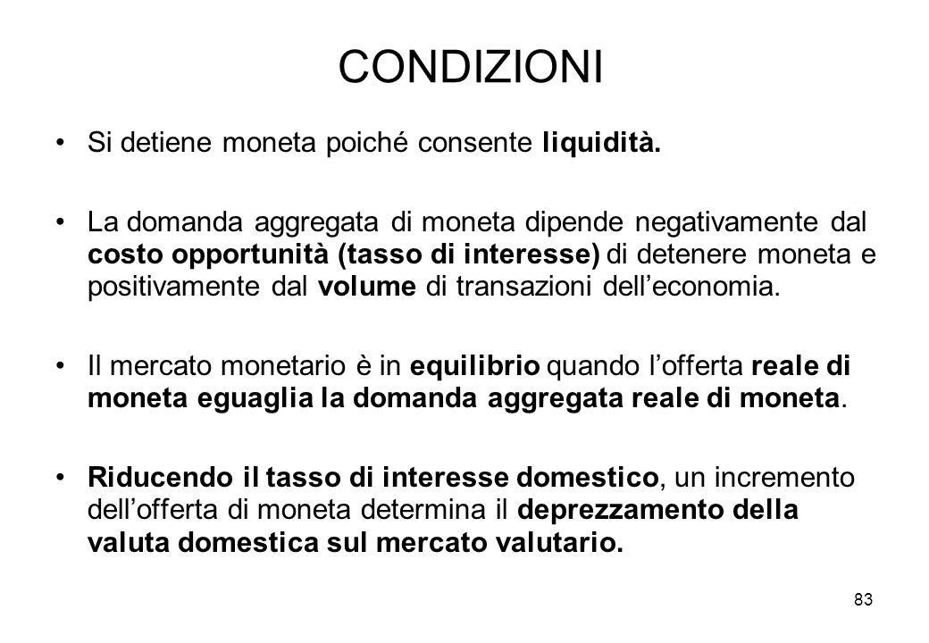 CONDIZIONI Si detiene moneta poiché consente liquidità. La domanda aggregata di moneta dipende negativamente dal costo opportunità (tasso di interesse