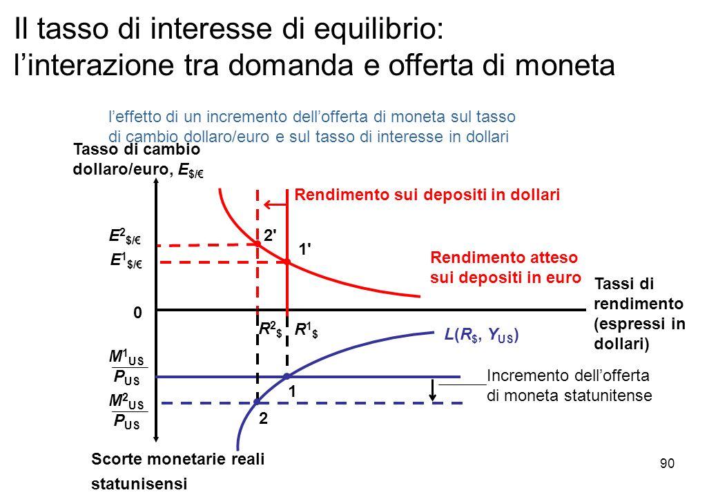 Incremento dellofferta di moneta statunitense Rendimento atteso sui depositi in euro leffetto di un incremento dellofferta di moneta sul tasso di camb