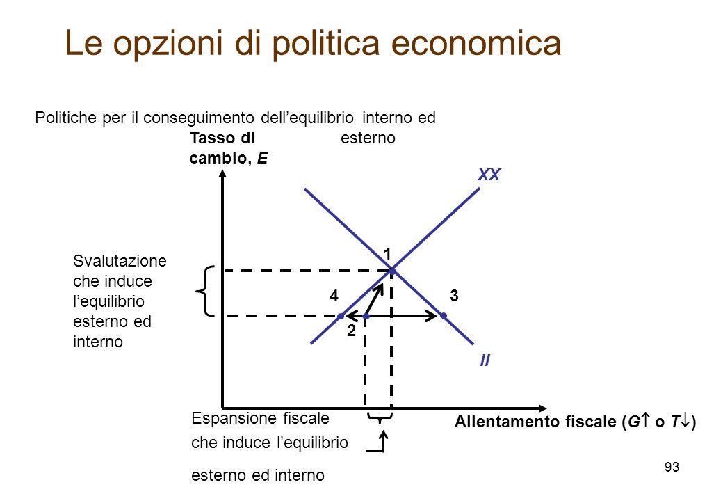 Allentamento fiscale (G o T ) Tasso di cambio, E XX II Politiche per il conseguimento dellequilibrio interno ed esterno 1 3 Svalutazione che induce le