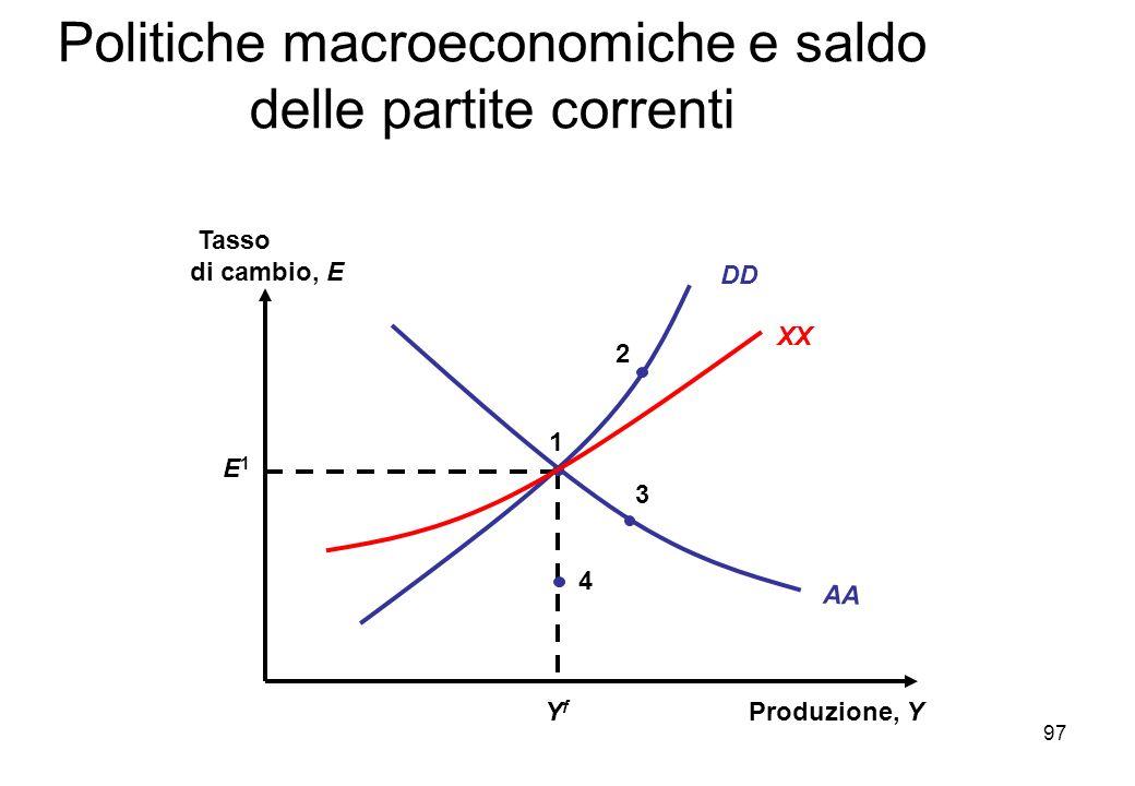 Produzione, Y Tasso di cambio, E AA YfYf E1E1 1 DD XX 4 3 2 Politiche macroeconomiche e saldo delle partite correnti 97