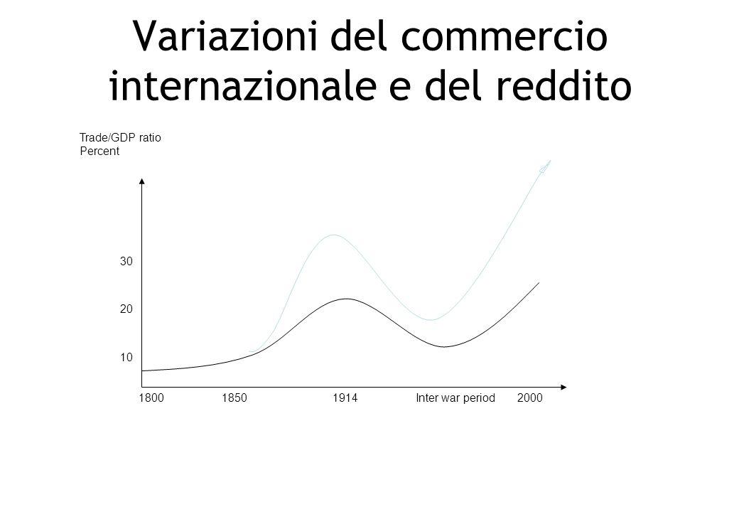 Variazioni del commercio internazionale e del reddito 30 20 10 1800185019142000Inter war period Trade/GDP ratio Percent