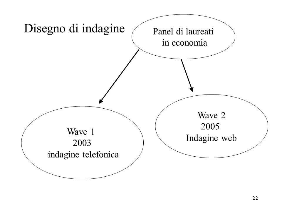 22 Disegno di indagine Panel di laureati in economia Wave 1 2003 indagine telefonica Wave 2 2005 Indagine web