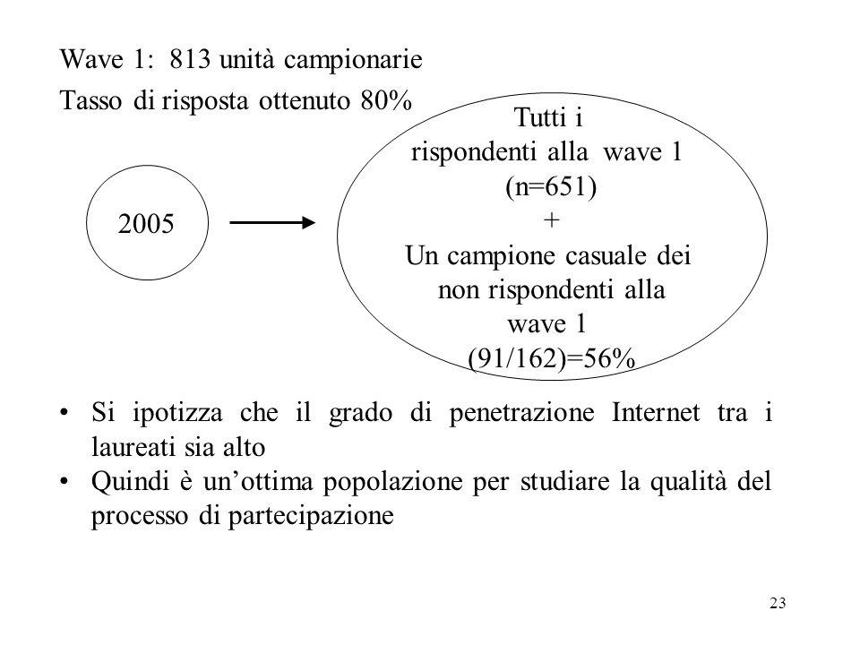 23 Wave 1: 813 unità campionarie Tasso di risposta ottenuto 80% Si ipotizza che il grado di penetrazione Internet tra i laureati sia alto Quindi è uno