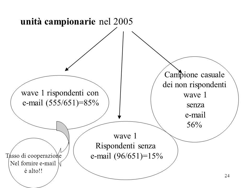 24 unità campionarie nel 2005 wave 1 rispondenti con e-mail (555/651)=85% wave 1 Rispondenti senza e-mail (96/651)=15% Campione casuale dei non rispon