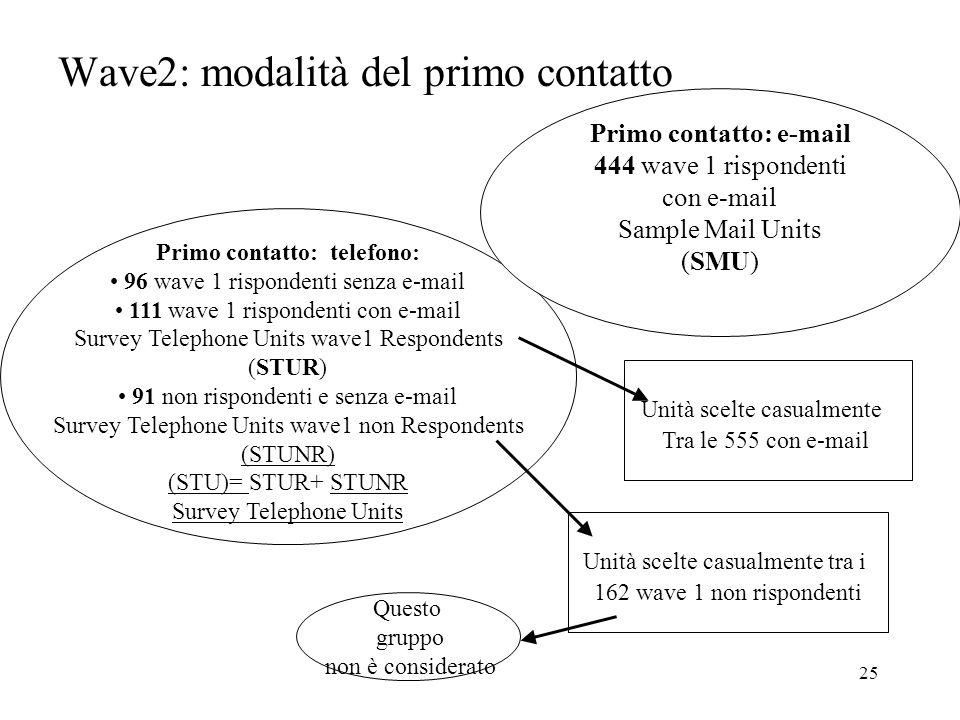25 Wave2: modalità del primo contatto Primo contatto: telefono: 96 wave 1 rispondenti senza e-mail 111 wave 1 rispondenti con e-mail Survey Telephone
